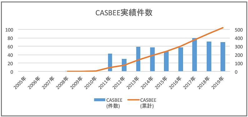 CASBEE代行実績グラフ